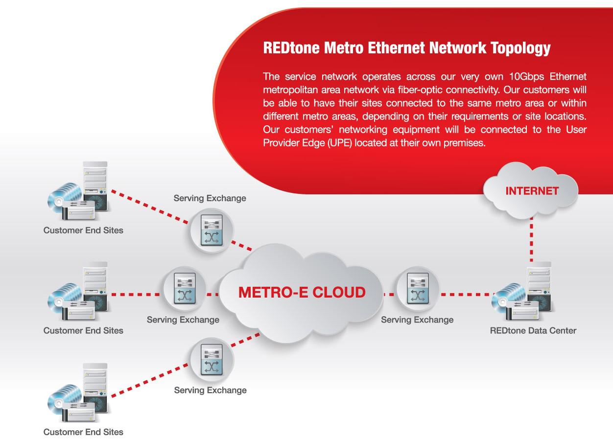 Metro E, Metro E Malaysia, Metro E service providers Malaysia, Metro E providers